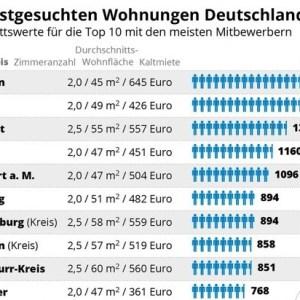 Die meistgesuchte Wohnung Deutschlands: 66 Quadratmeter für 446 Euro Kaltmiete / ...