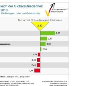 Kundenmonitor Deutschland 2018