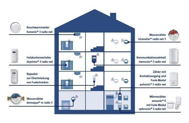 Heizenergieverbrauch digital ablesen