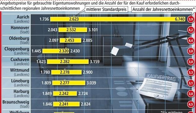 So viel kosten Wohnungen in Niedersachsen