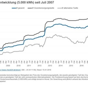 Preise für Strom und Gas im ersten Quartal 2019