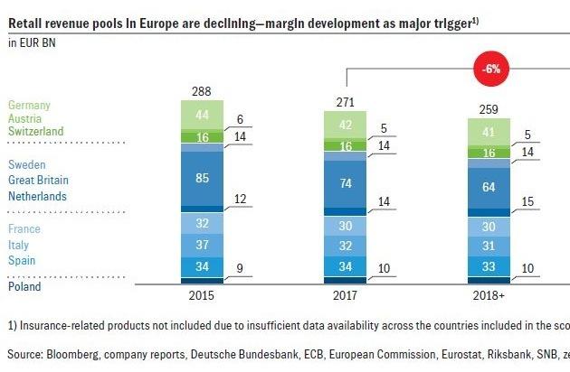 Profitabilität im europäischen Retailbanking