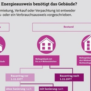 Welchen Energieausweis benötigt ein Gebäude