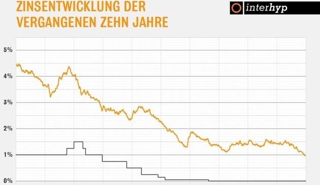 Geldpolitischer Kurs hält Bauzinsen auf Rekordtief