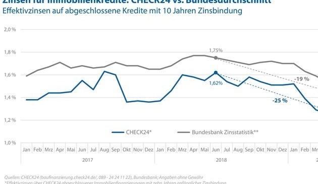 Immobilienzinsen im Abwärtstrend