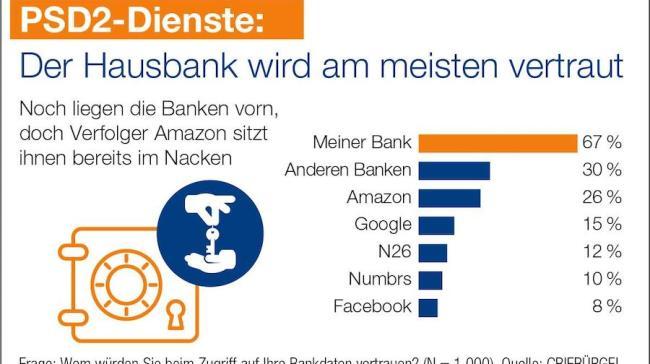 Bankenmonopol auf Kontodaten endet