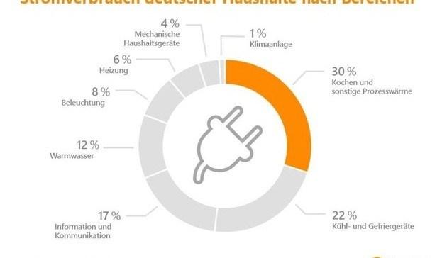 Stromverbrauch deutscher Haushalte