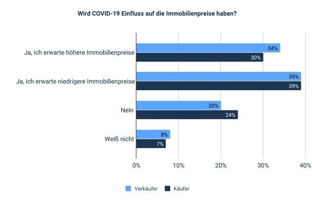 Coronaeinfluss auf Immobilienpreise