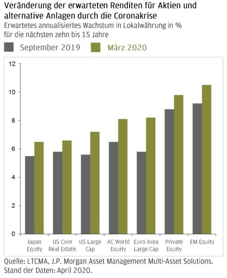 Langfristiger Kapitalmarktausblick von J.P. Morgan Asset Management