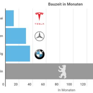 Tesla Aktien