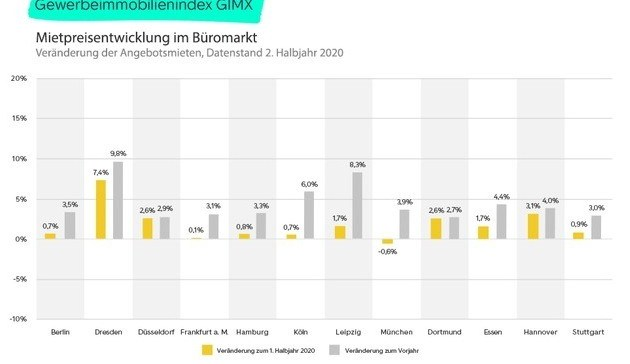 Gewerbe-Immobilien-Index 2020
