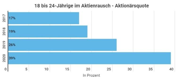 Aktionärsquote Grafik