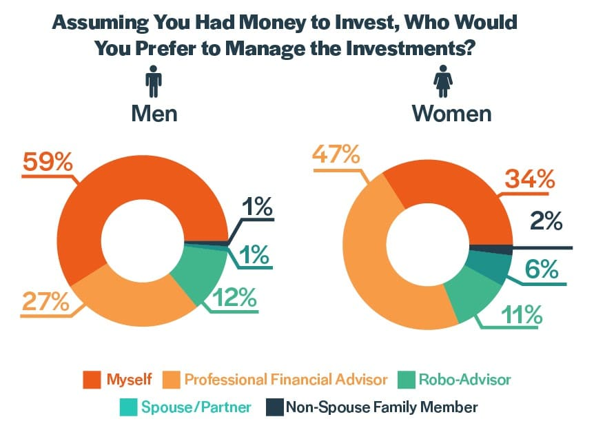 Men vs. Women - How the Sexes Differ in Their Psychology of Investing  (Survey)