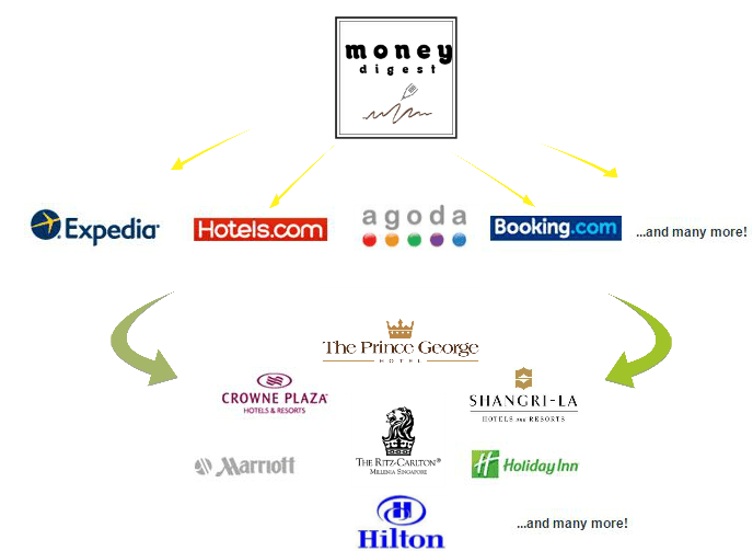 Money Digest Hotels Search Engine