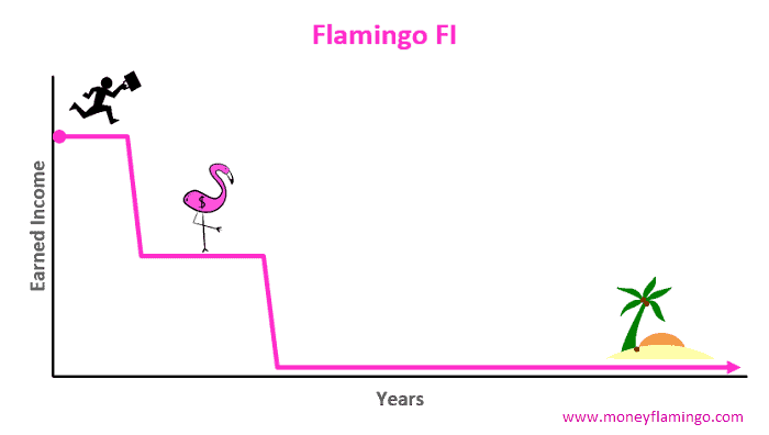 Depending on your age, your Flamingo FI number is likely higher than your Coast FI number. With Flamingo FI, you work, save and invest until you have reached half your FIRE number. You can then semi-retire and reach FIRE about 10 years later (thanks to the magic of compound interest).