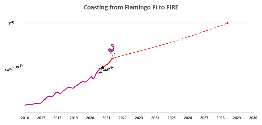 Our current (July 2021) progress on our Coasting FI (similar to Barista FIRE) journey from Flamingo FI to FIRE. We are now semi-retired and have stopped investing.