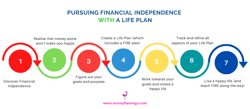 Creating a life plan before you start working towards FIRE will ensure you will achieve your life goals and create more meaning and fulfillment in your life even before you become financially free.