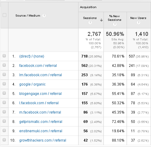 All Traffic  2nd Month