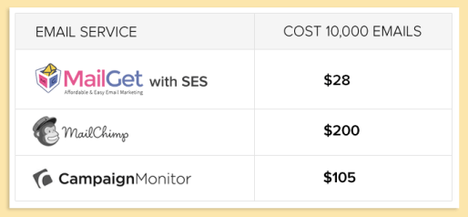 MailGet price Comparison
