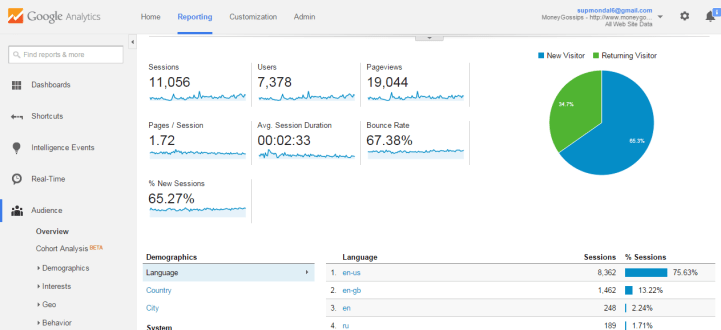 Audience Overview  Google Analytics Report MoneyGossips