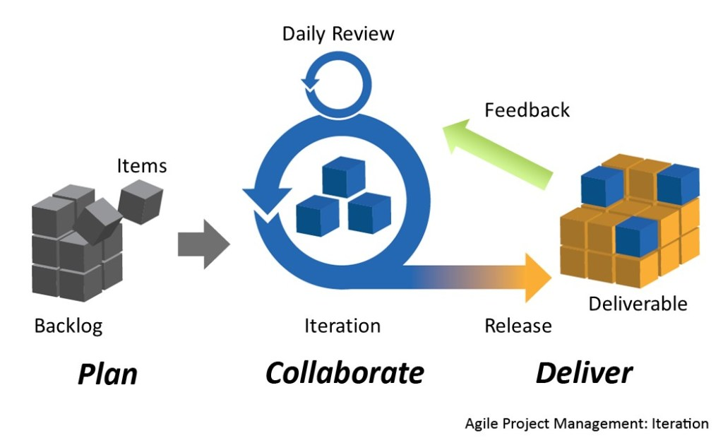 Project management Skill