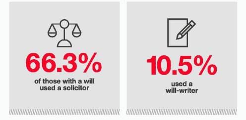 Get a Will Written