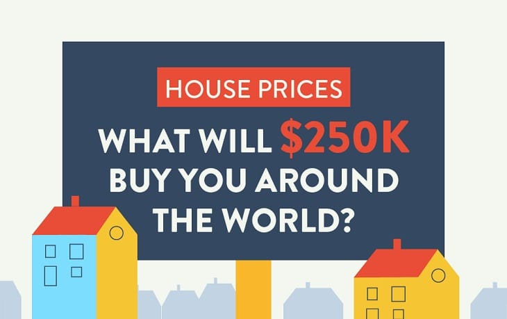 What kind of house will $250K buy around the world?