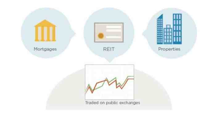 How you can use REIT investing as a lucrative business income stream