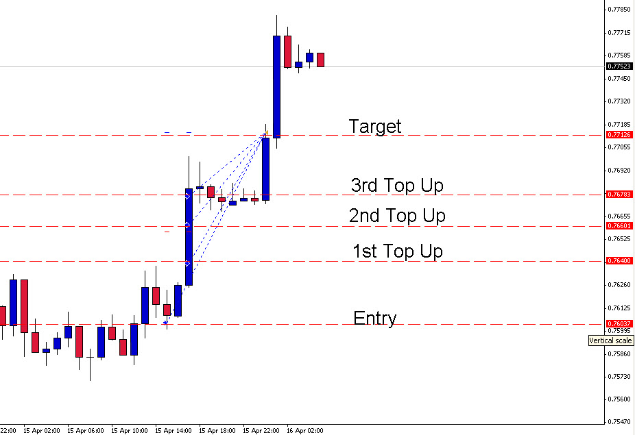 2 Great Forex trades today. 1 DIAD Trade and 1 GTM trade | Money Making Forex Tools