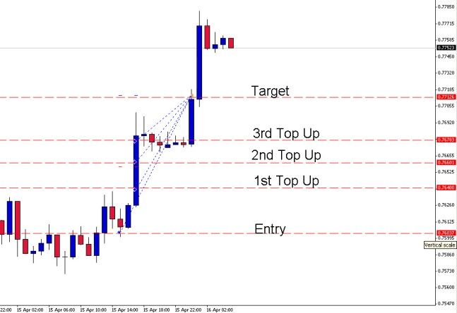 2 Great Forex trades today. 1 DIAD Trade and 1 GTM trade
