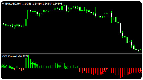 Cci trading system mt4