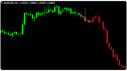Free TradeStation and MT4 Trend Indicator