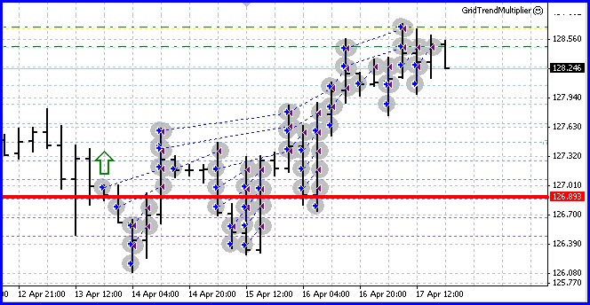 The Forex Grid Trend Multiplier turns 130 pips into 900
