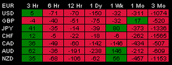 Table 3 for the MT4 Relative Strength Indicator