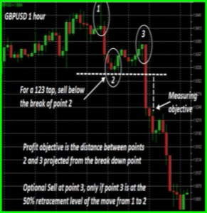123 forex strategy 1