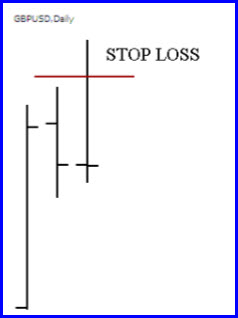 Free Forex Pin Bar course. Advanced candle formations