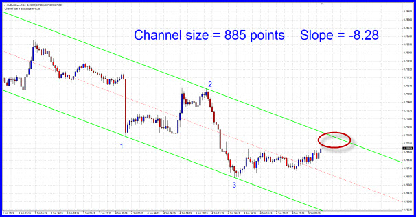 Free Forex Channel trading indicator for Double in a Day