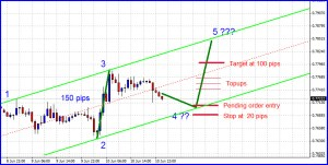 channel trading 4