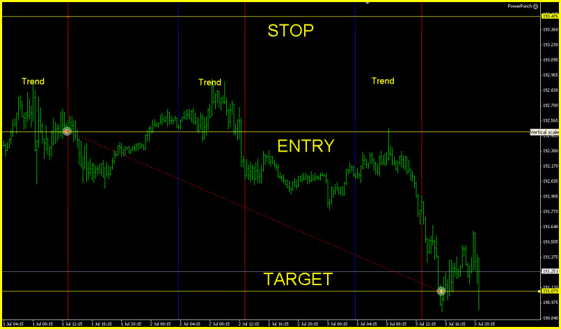 140 Pips for the 1st MT4 Power Punch EA Positive trade