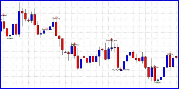 Candlestick Patterns Indicator for MT4 - Forex MT4 EA