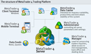 Using your Broker's MT4 Data to manage your Expert Advisor