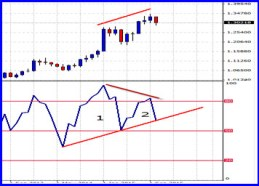 Great RSI divergence and trendline violation signals