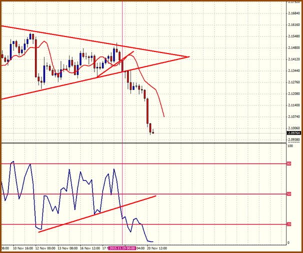 Did you catch the GBPAUD 2 day, 540 pip trend on Thursday