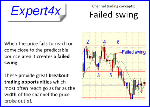 channel-trading-failed-swing