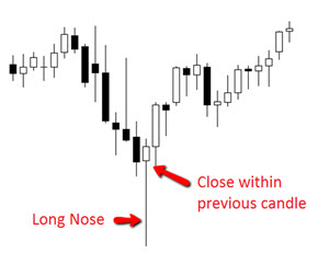 4 limitations of Forex Pin Bar entries, even with a Pin Bar indicator