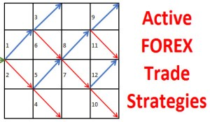 12 ways how to Manage your Open Forex Trade strategies