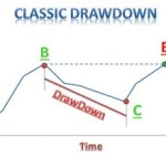 Achieve a 1 percent Forex Drawdown all your EA trading and Forex techniques