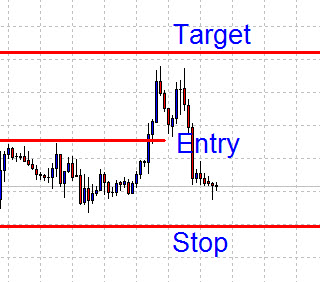 Successful Forex Decisions  Price halfway to trading target  | Money