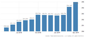 CPI Inflation Surpassed 3% in Past Year (Chart)