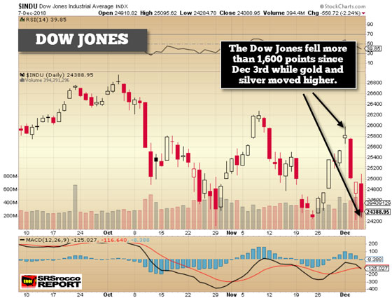 Dow Jones - December 7, 2018 (Chart)